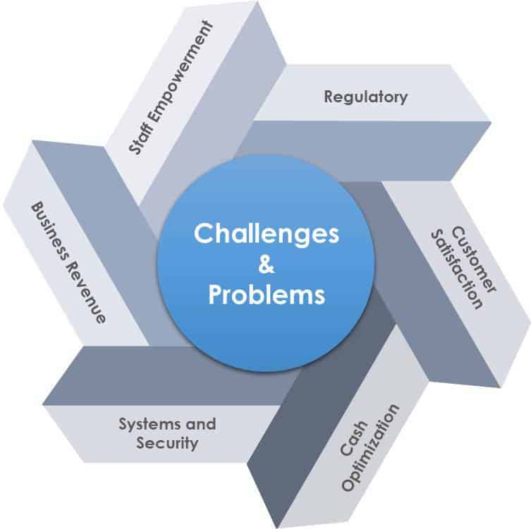 ATM management challenges faced by banks