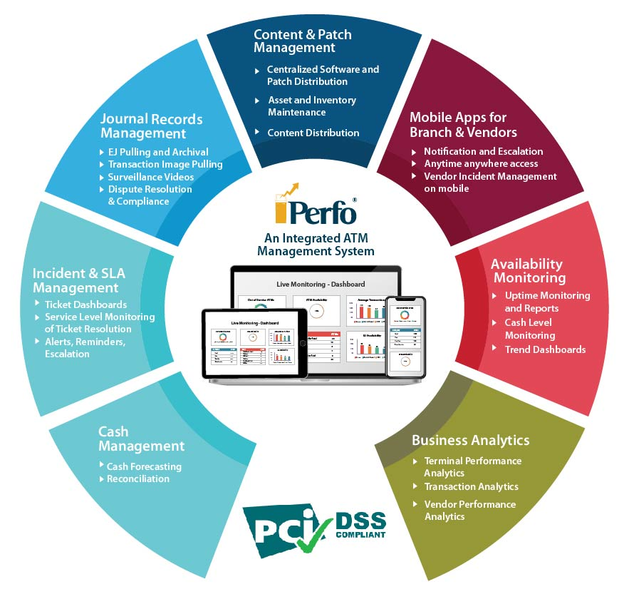 ATM Management Modules of Perfo